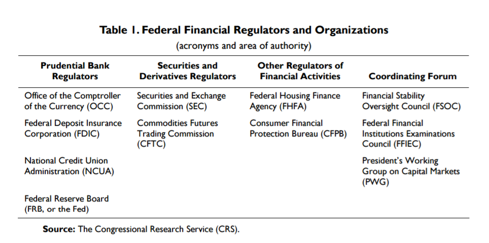 Federal Financial Regulators and Organizations in US (table)