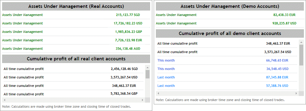 Dashboard showing Assets Under Management (AuM) and trading performance stats.