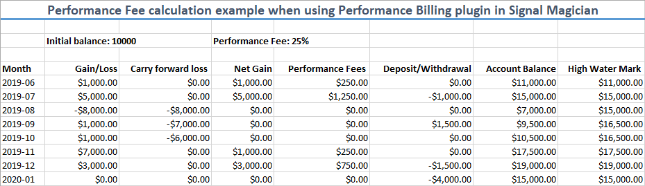 Example of Performance Fees calculated for one investor.